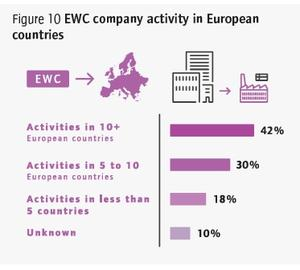 EWCs by countries of operation (internationalisation)