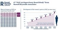 Female Quota on Supervisory Boards Russel Reynolds 2016